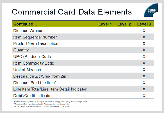 Commercial Card Data 2