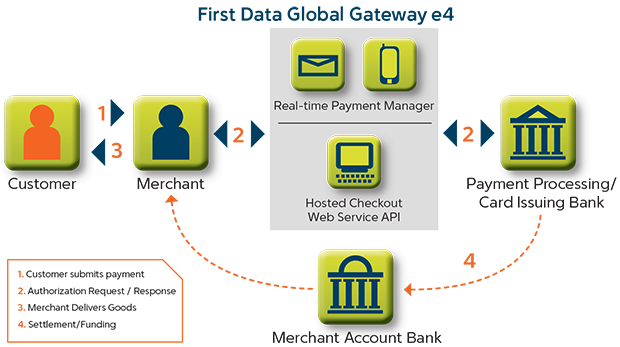 Global Gateway e4 Transaction Flow